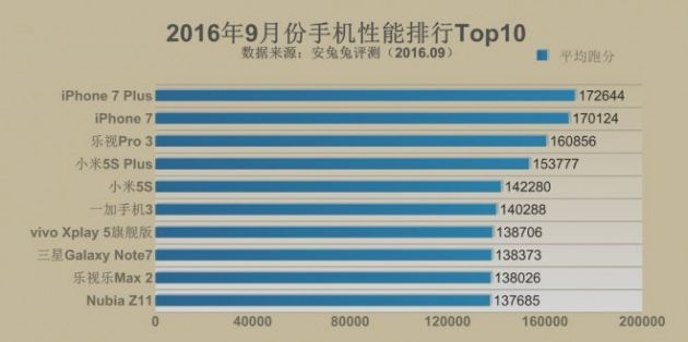 Ranking AnTuTu: iPhone 7 and iPhone 7 Plus smartph    | BitFeed co