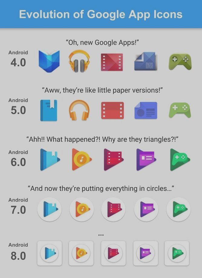 Here is the evolution of the icons of the Google A