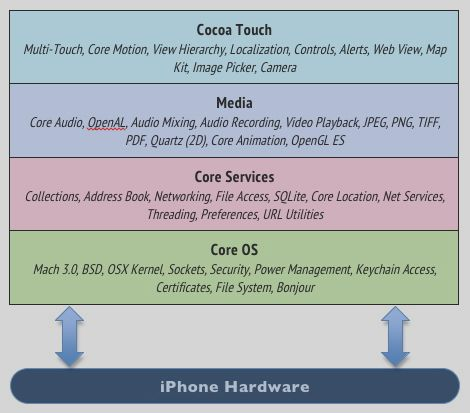 The architecture of macOS and iOS, how does it wor