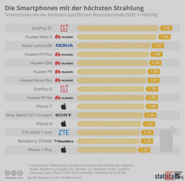 Emissions smartphone: the complete ranking | BitFeed co