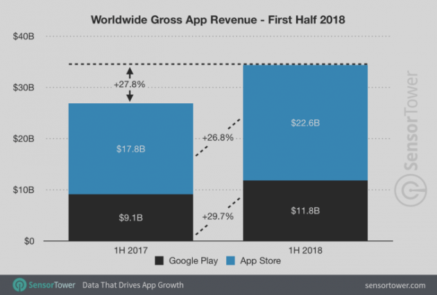 The App Store generates twice the revenue compared...   BitFeed.co