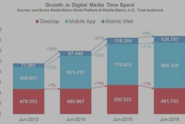 66% of the time spent online is on a smartphone