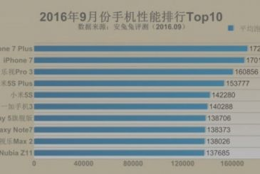 Ranking AnTuTu: iPhone 7 and iPhone 7 Plus smartphones the most powerful on the market