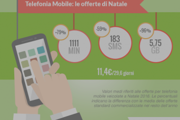 Mobile telephony: with the offerings of Christmas the GB increase of 96%
