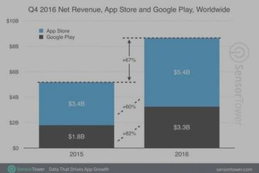 Spotify and Netflix are dominating the revenue on the App Store