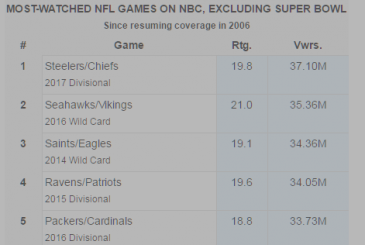 [NFL] Divisional: television viewers do not increase