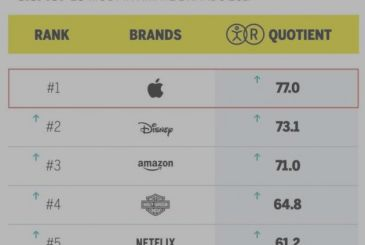 Apple climbs to first place among the companies with the most feeling with the audience