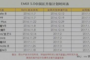Huawei: here is the roadmap of the midrangers that will receive Nougat
