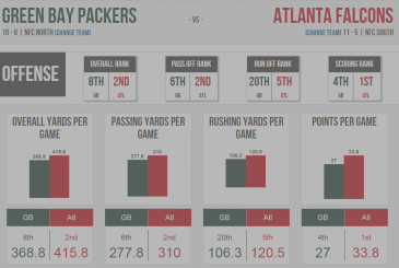 [NFL] Conference: Preview of the Green Bay Packers vs Atlanta Falcons
