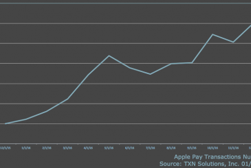 Apple Pay's growth: +50% in the last year!