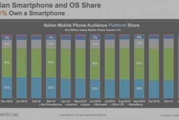 ComScore outlines the state of the smartphone market in Italy