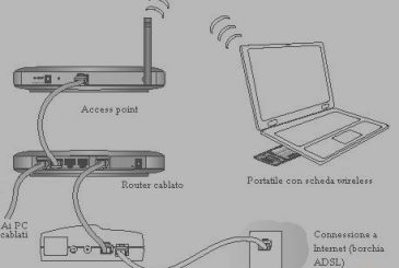 Access Point: what it is and how it works
