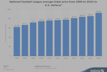 The cost of a ticket to a game in the NFL