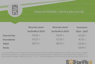 Mobile Internet, the point of the situation