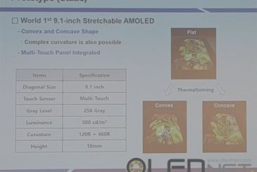 Here are the details of the display, flexible AMOLED display 9.1-inch presented by Samsung
