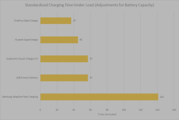 Fast charge systems comparison: which one is the best?
