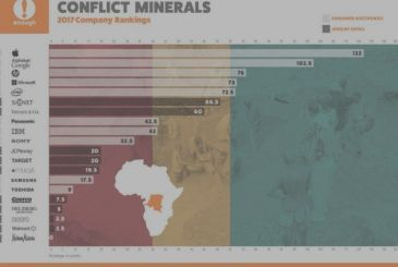 """Apple is fast becoming a leader in the use of minerals as """"conflict-free"""""""