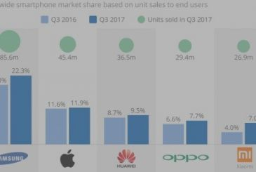 Smartphone market growing again, including iPhone