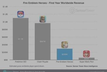 Fire Emblem Heroes has produced up to 200 million dollars more than Super Mario Run