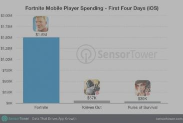 Fortnite, users have spent $ 1.5 million in 4 days!