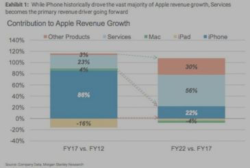 Services Apple-a voice in the future that will drive the revenue of the company