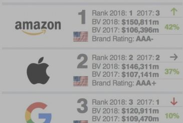 Apple is second among the brand USA with greatest value