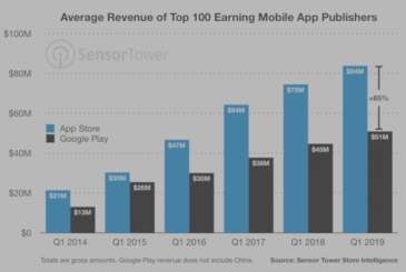The Google Play Store has more downloads in the App Store, but the gains are in favor of Apple