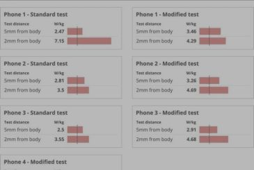 The iPhone exceeds the safety levels of radiofrequency radiation