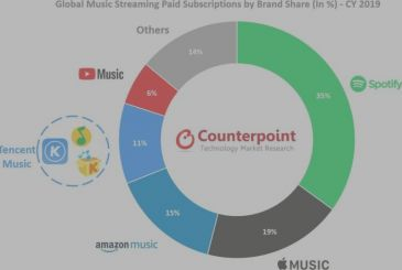 Apple's Music has been the second largest music streaming service in 2019