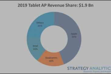 The iPad has dominated the tablet market for all of the 2019