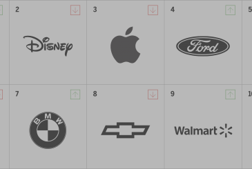 Apple took the first place in the ranking of the intimacy of the mark in the tech industry